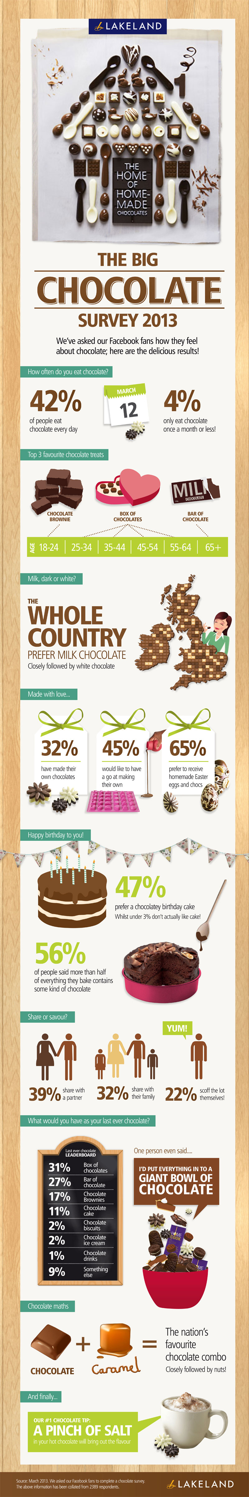 Lakeland Chocolate Infographic